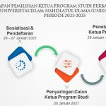 Tahapan Pemilihan Ketua Prodi Perbankan Syariah UNISNU Jepara Periode 2021-2025