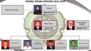Struktur Organisasi Fakultas Syariah dan Hukum