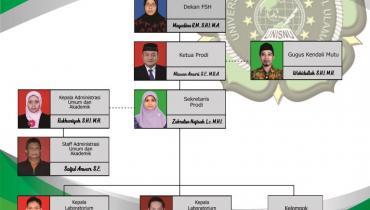 Struktur Organisasi Perbankan Syariah