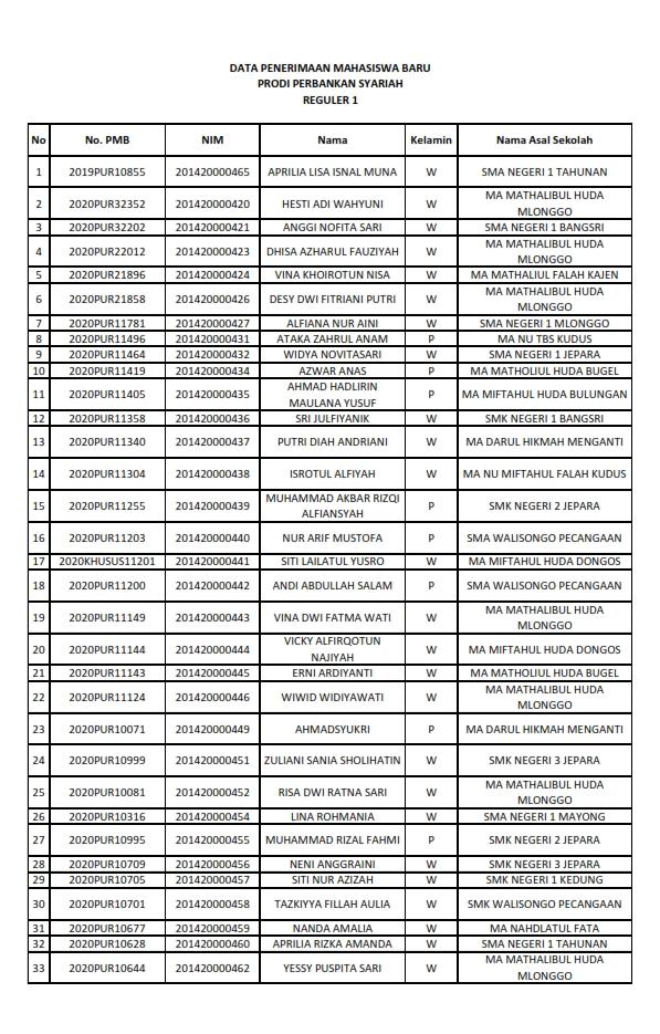 DATA PENERIMAAN MAHASISWA BARU FAKULTAS SYARIAH DAN HUKUM T.A 2020/2021