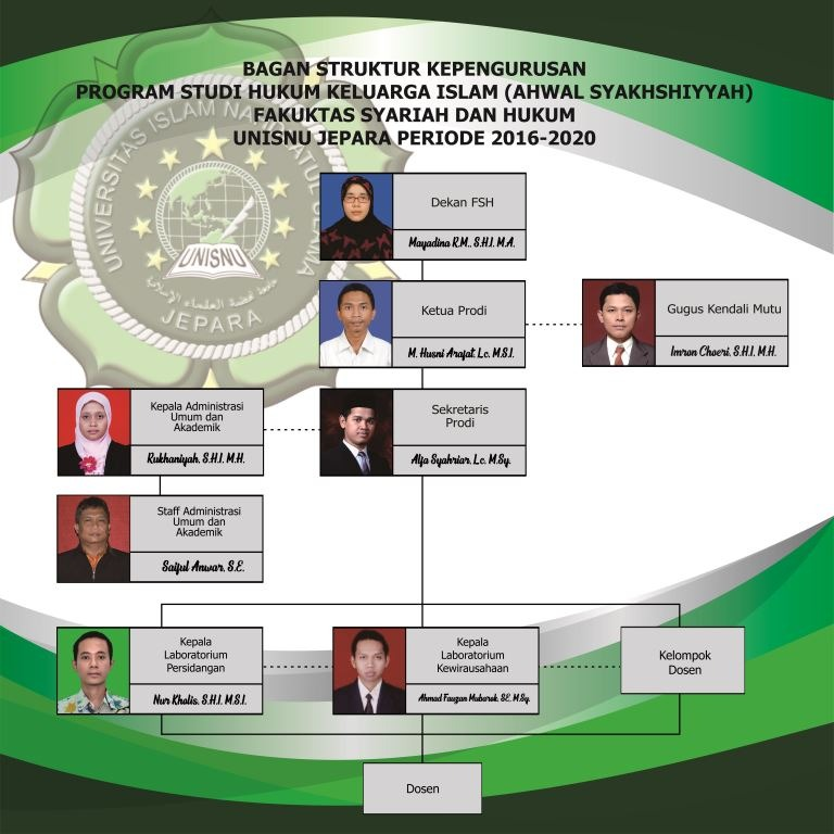 Struktur Organisasi Hukum Keluarga Islam Fsh Unisnu